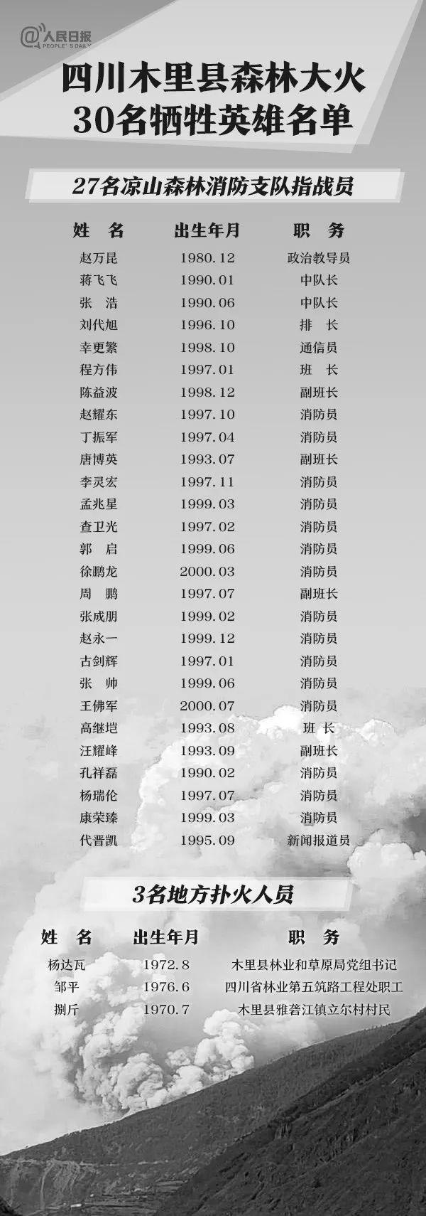 凉山火灾救援人员牺牲名单及身份资料公布:包括县林业局长 四川