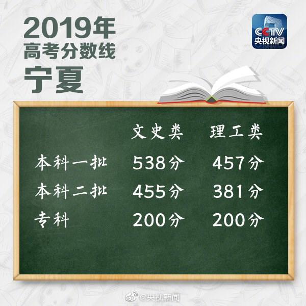 (更新中)2019全国各地高考分数线陆续发表