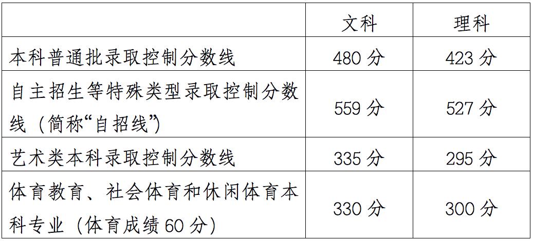 学化妆哪个学校-2019年高考成绩已公布!2019年各省高考分数线查询