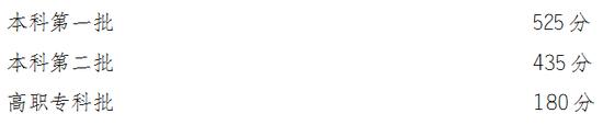 2019年高考成绩公布!2019年各省高考分数线查询 北京天津河北山