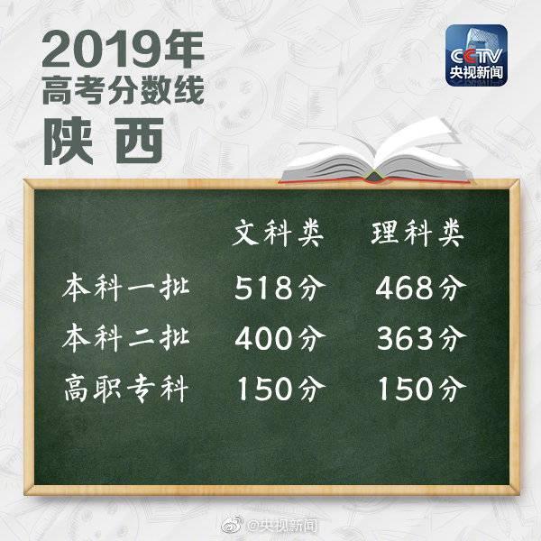 山西、陕西、贵州、广东等22地公布2019高考分数线