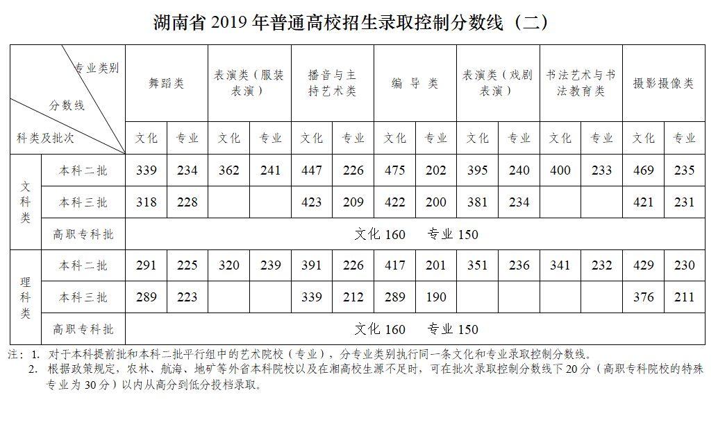 最全!2019各省高考分数线查询 2019高考成绩查分入口志愿填报时