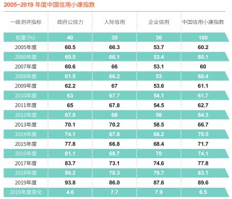 2005~2019 年度中国信用金沙总站指数